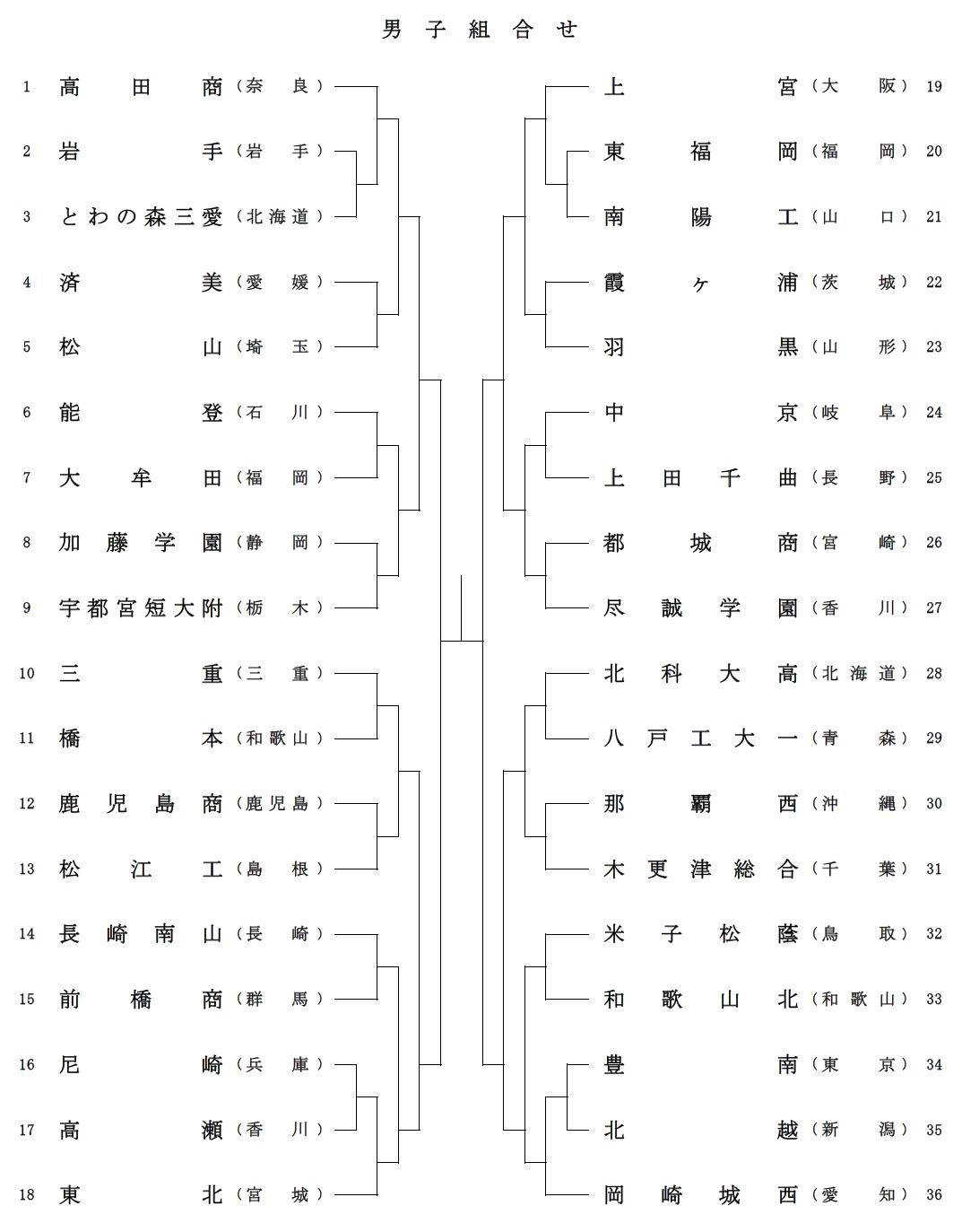 男子選抜2017組み合わせ