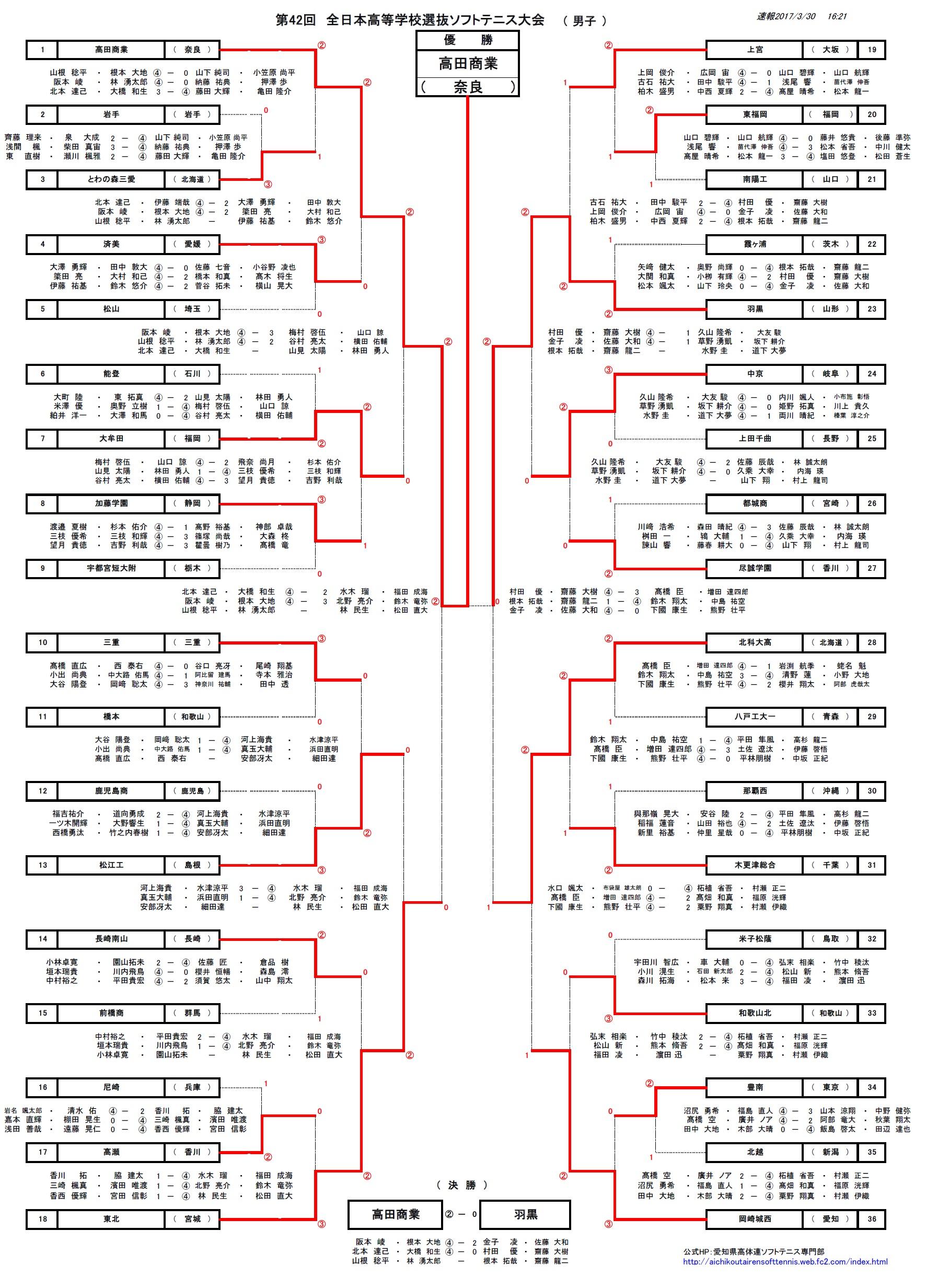 選抜男子2017最終結果