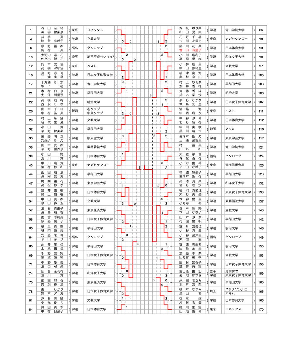 28関東オープン一般女子結果-2