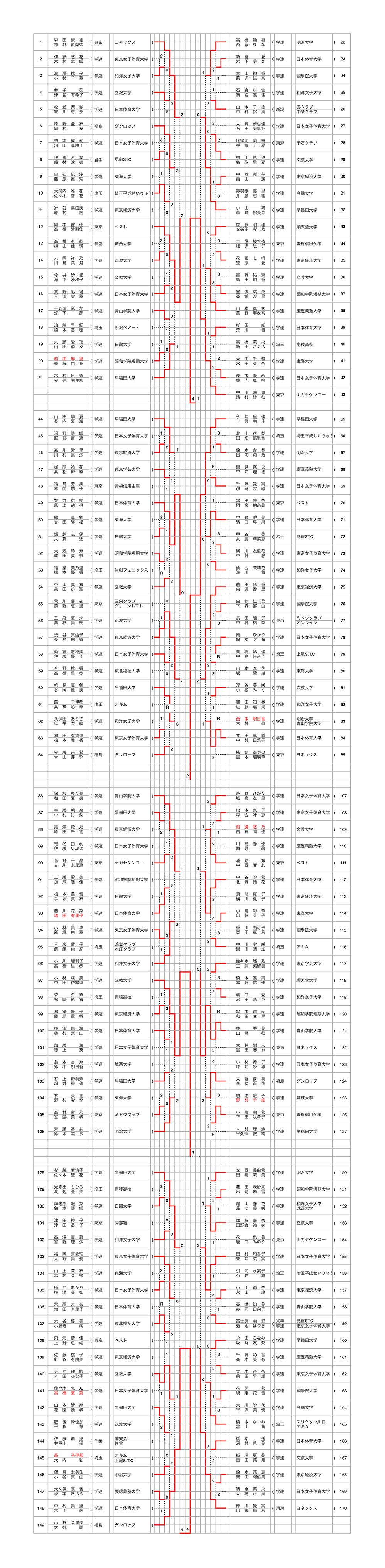 28関東オープン一般女子結果-1