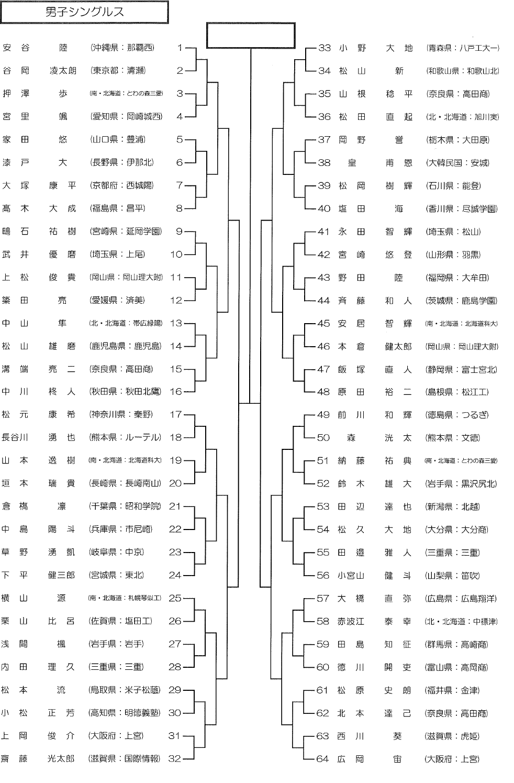 ハイジャパ2016シングルスドローboy4