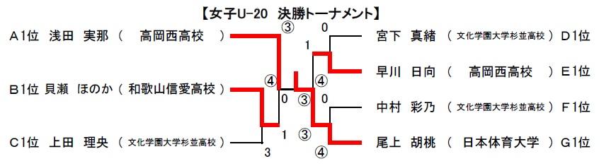002fu20s