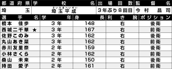 埼玉平成選手一覧