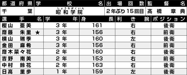 昭和学院選手一覧