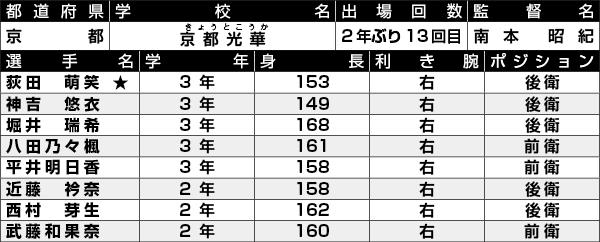 京都光華選手一覧