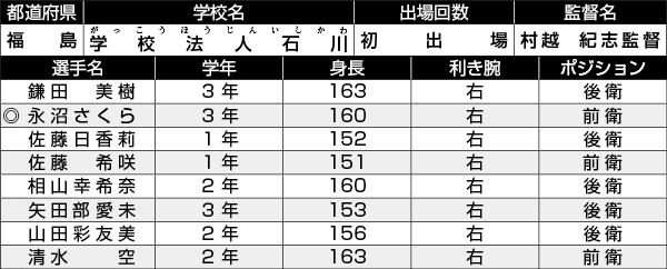 学校法人石川